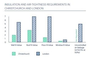 R values London and Christchurch